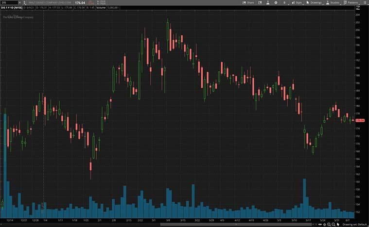 entertainment stocks (DIS stock)