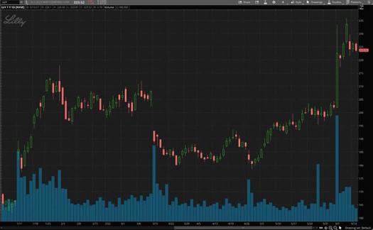best health care stocks (LLY stock)