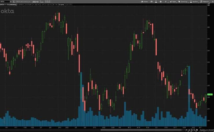 top cybersecurity stocks (OKTA stock)