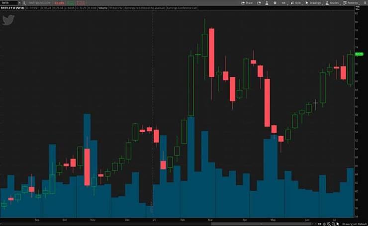 social media stocks (TWTR stock)