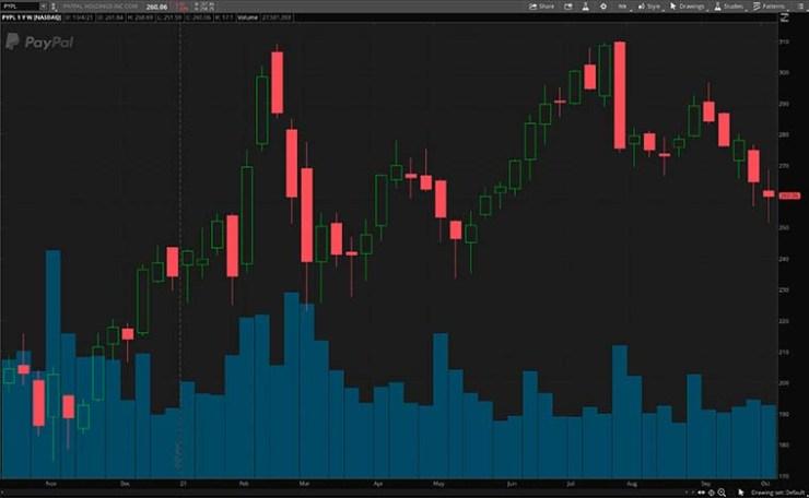 NASDAQ PYPL