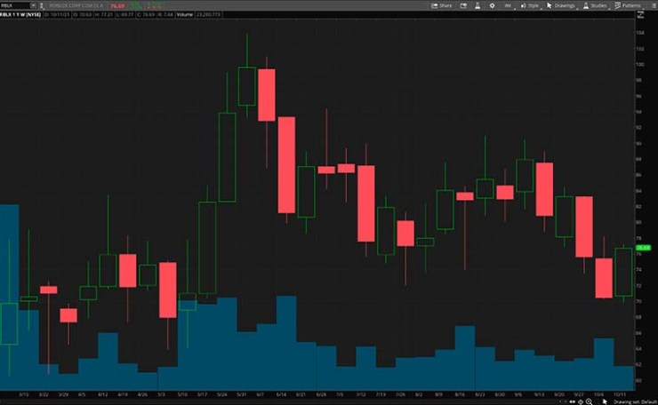 RBLX stock chart