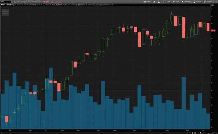 best bank stocks (WFC stock chart)