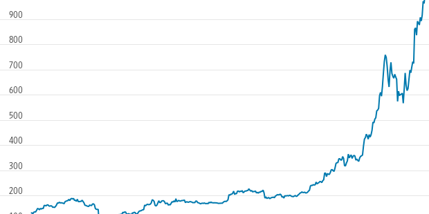 Bitcoin's surge has made '$1 trillion' a major trending term on Twitter