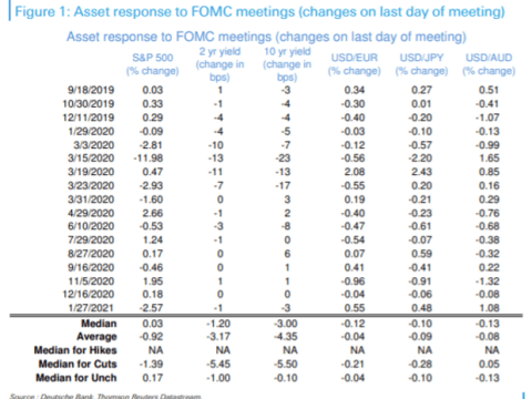 How stock and bond markets have reacted to Fed decisions since autumn of 2019