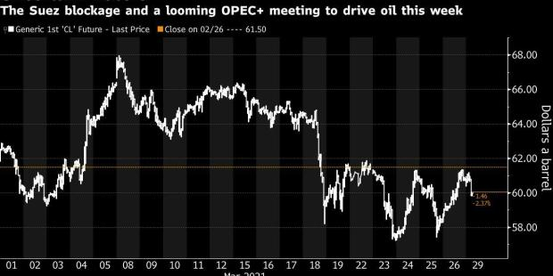 Oil Sinks as Suez Canal Ship Is Refloated, Market Weighs Demand