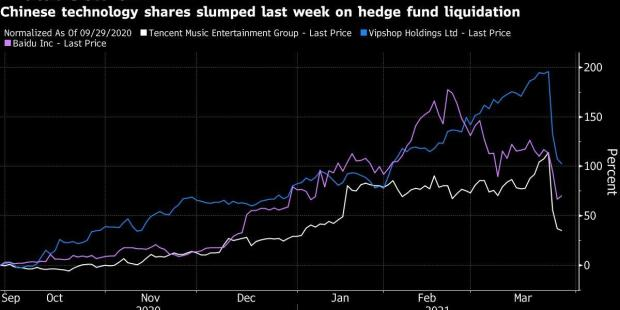 Rout in China Tech Shares Is a Buying Opportunity for Some