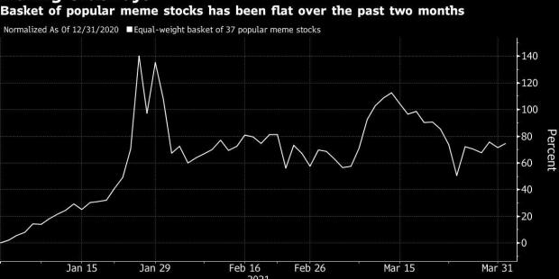 As Meme Stock Mania Fizzles, Wall Street Sees 'Big Reckoning'