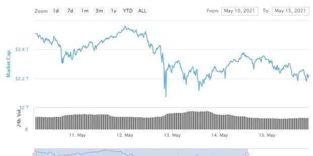 Bitcoin, dogecoin lead wipeout of over half a trillion dollars in manic Monday for crypto