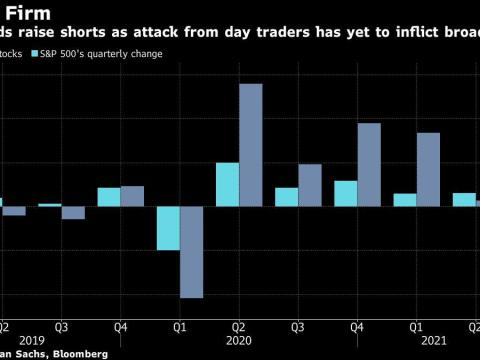 Hedge Funds Boost Short Bets, Escalating Retail-Trader Showdown