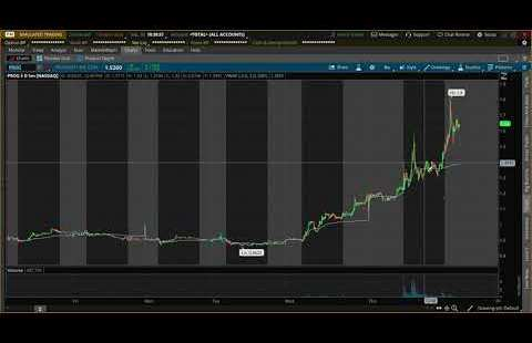 CEI & PROG 09-30-21 STOCK REVIEW DAY TRADES