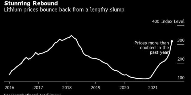 Lithium Jumps Again as Miners Can't Keep Up With Battery Boom