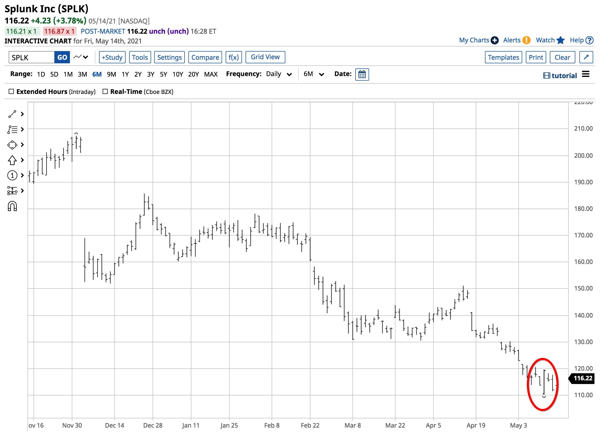 SPLK Price Chart 5 18 21