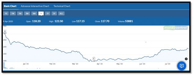 Moneycontrol Basis Chart