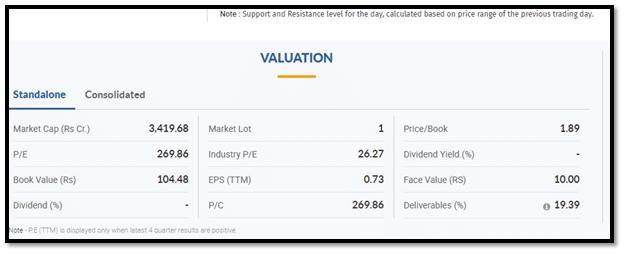 Moneycontrol Valuation