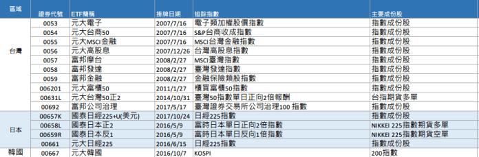 台灣 ETF 資料