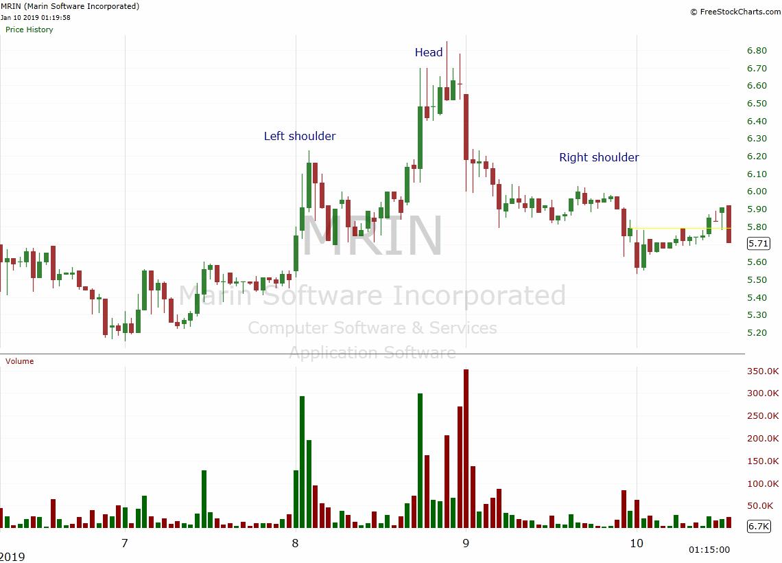 head and shoulders bearish chart pattern
