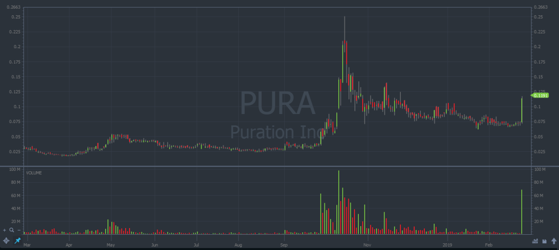 PURA-cheap-stock