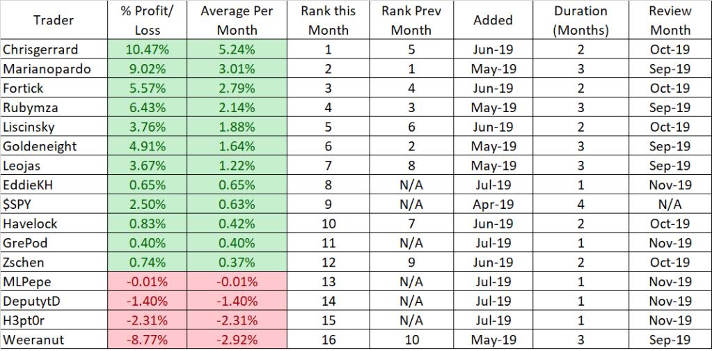 PI Stats July 2019