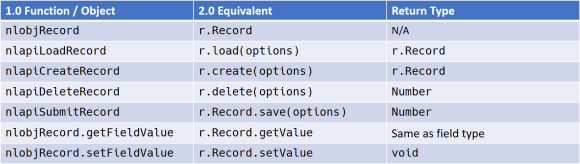 Equivalencies between the SuiteScript 1.0 and 2.0 APIs for working with Record objects