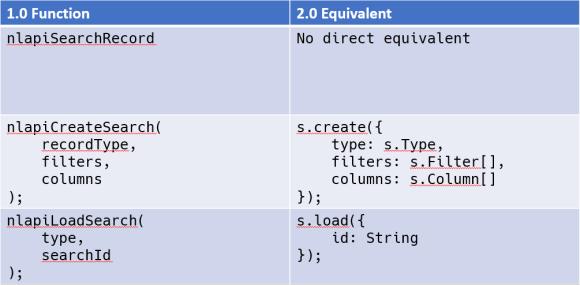 Search API Equivalencies between SuiteScript 1.0 and 2.0