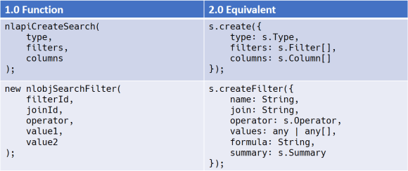 API Equivalencies for creating Searches and Filters