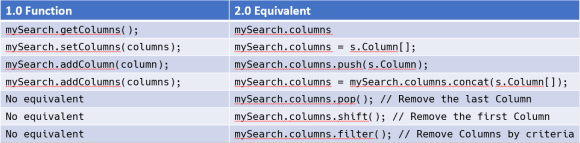 APIs for manipulating Search Column Objects