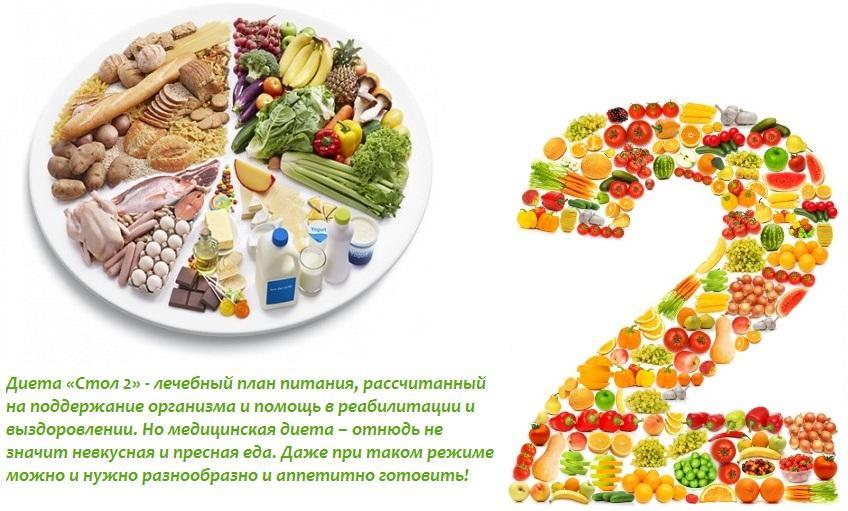 Лечебные столы диеты питания
