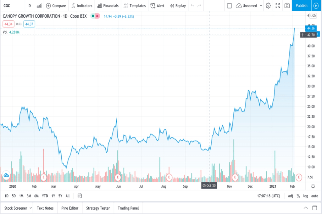 CRON trading chart for plant for Marijuana stocks set to rise massively in 2021