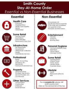 Smith County Infographic: Essential Vs. Non-Essential