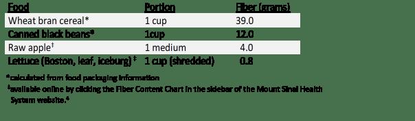 Fiber Content Table
