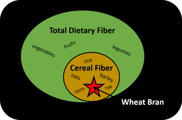 The gut effects of cereal fibers are different from the gut effects of other fibers - the gut effects of wheat fiber are different from the gut effects of other cereal fibers; wheat bran is very specialized
