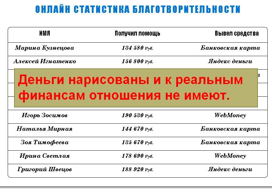 Рука Помощи, благотворительный союз бизнесменов СНГ