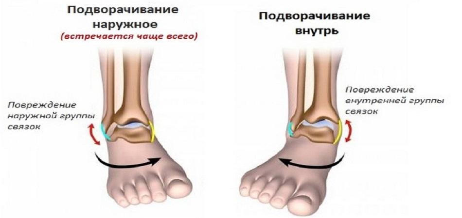 1ª distância coberta do falanço do pé até o terço inferior da perna;