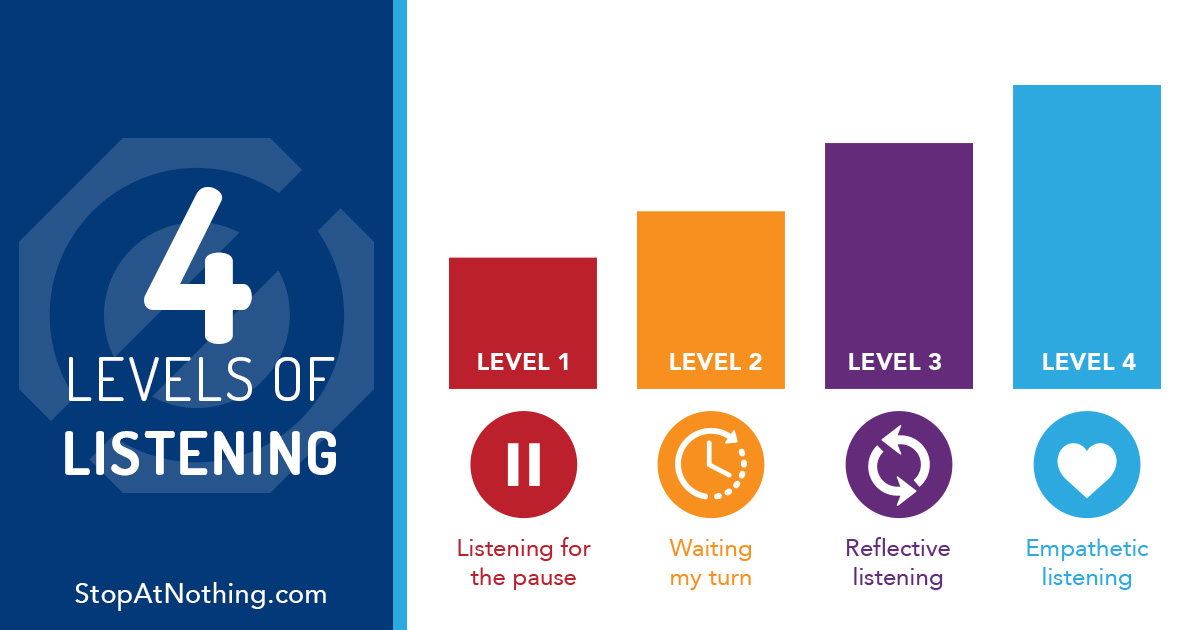 Four Levels Listening