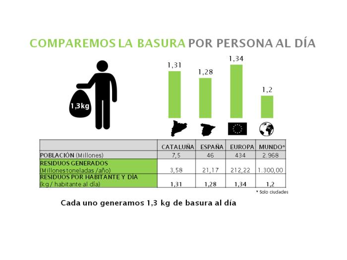cantidad basura comparada_blog