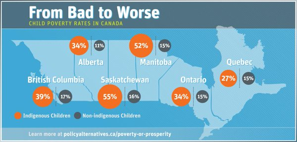 Study Reveals Canada's Shameful Indigenous Child Poverty Rates