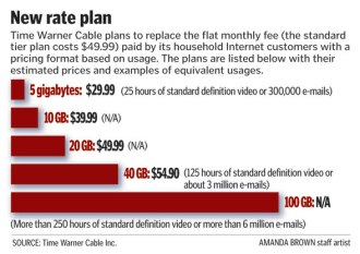 In 2009, Time Warner Cable planned to implement mandatory usage pricing starting in Rochester, N.Y., Greensboro, N.C., and San Antonio and Austin, Tex.