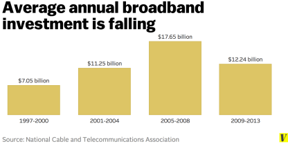 Broadband investment is falling even without Net Neutrality.