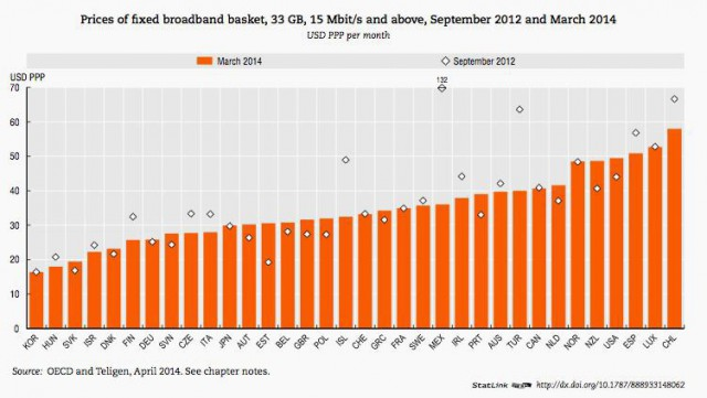 "Prices already rising even before ""re-pricing"" broadband."