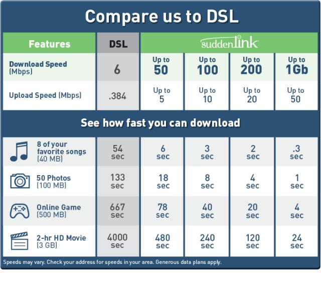 DSL Comparison Chart 10.22.15_2
