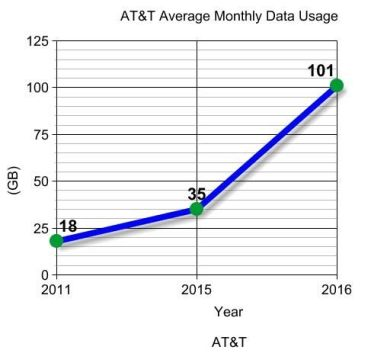 average usage