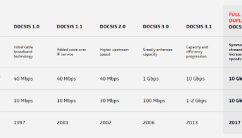 Cable Operators Impressed With DOCSIS 3 1 Speeds, Not So Much With