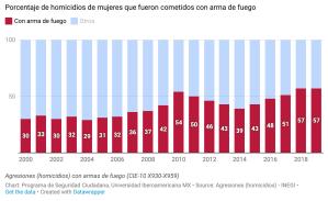 Armas de fuego: su papel en la violencia homicida en México