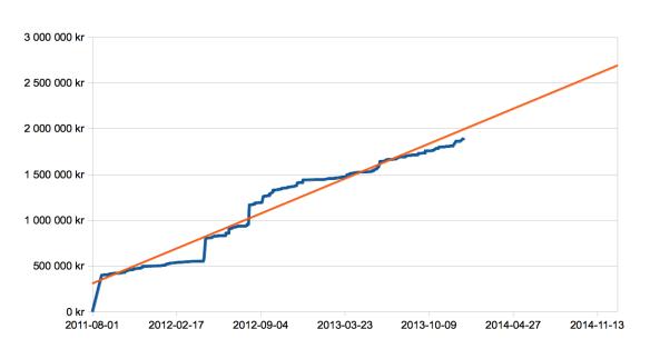 Kostnad per 2013-12-31