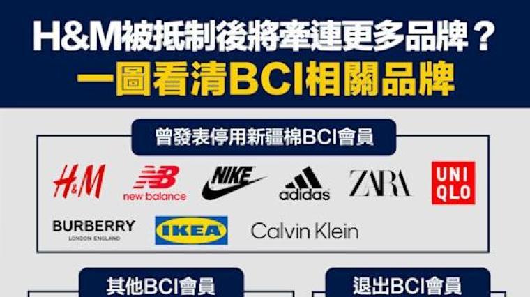曾公開表示停用 新疆棉 的國際 品牌