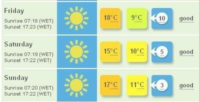 Weather_forecast_Lisbon