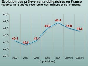 prelevements_obligatoires_france