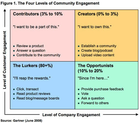 gartner_generation_virtual_engagement_levels_june_2008
