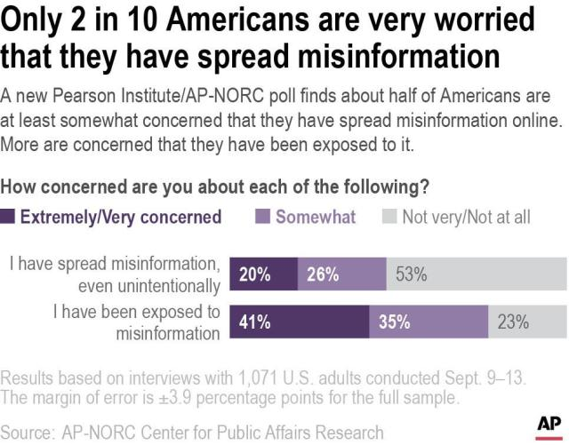 A new Pearson Institute/AP-NORC poll finds about half of Americans are at least somewhat concerned that they have spread misinformation online. More are concerned that they have been exposed to it.